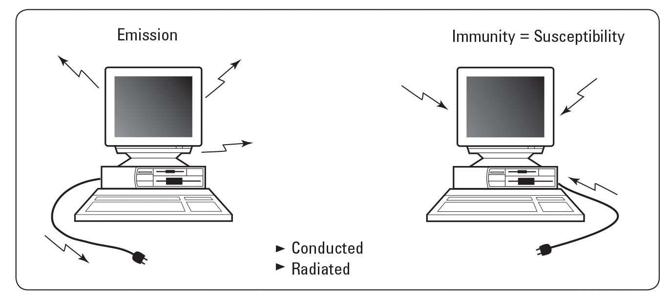 Radiated Emission Testi